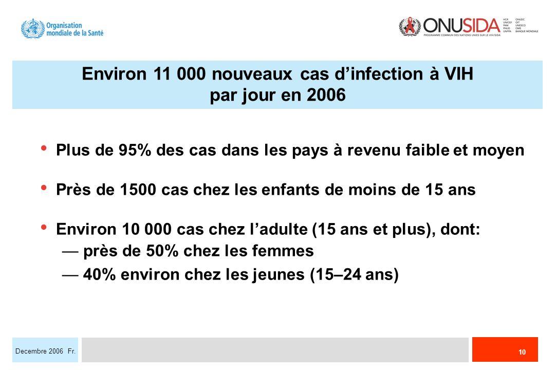 10 Decembre 2006 Fr. Environ 11 000 nouveaux cas dinfection à VIH par jour en 2006 Plus de 95% des cas dans les pays à revenu faible et moyen Près de