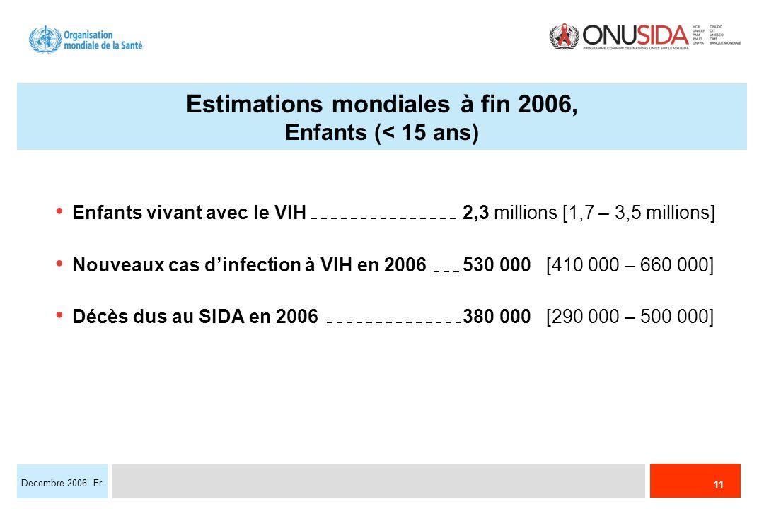 11 Decembre 2006 Fr. Enfants vivant avec le VIH 2,3 millions [1,7 – 3,5 millions] Nouveaux cas dinfection à VIH en 2006 530 000 [410 000 – 660 000] Dé