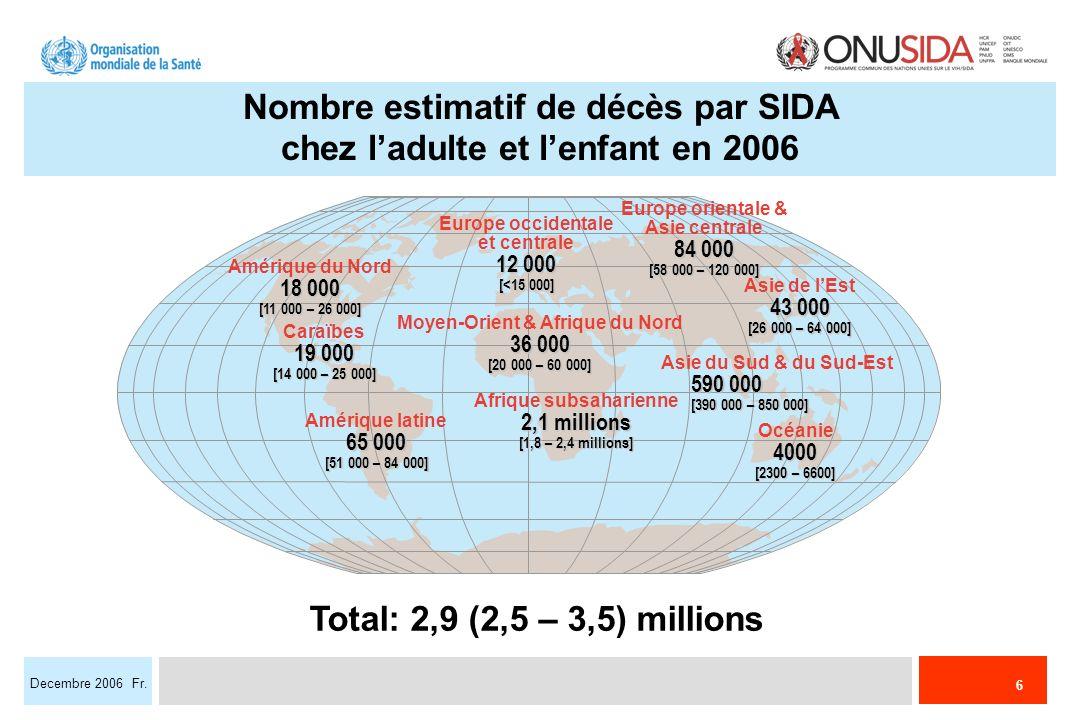 6 Decembre 2006 Fr. Nombre estimatif de décès par SIDA chez ladulte et lenfant en 2006 Total: 2,9 (2,5 – 3,5) millions 12 000 Europe occidentale et ce