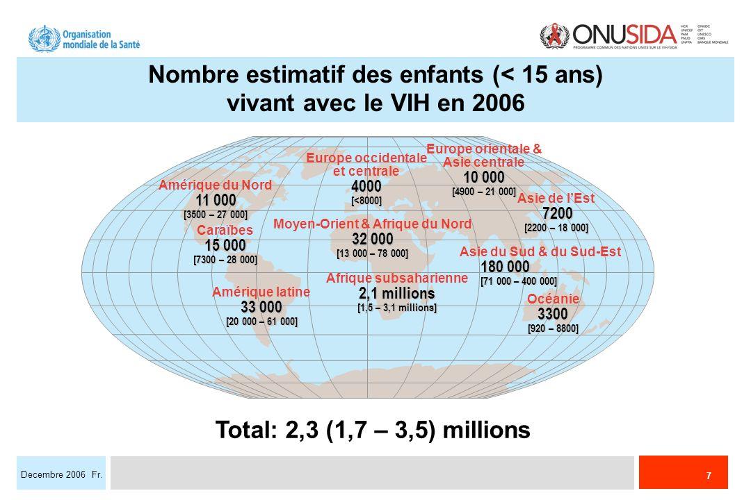 7 Decembre 2006 Fr. Total: 2,3 (1,7 – 3,5) millions Europe occidentale et centrale4000[<8000] Moyen-Orient & Afrique du Nord 32 000 [13 000 – 78 000]