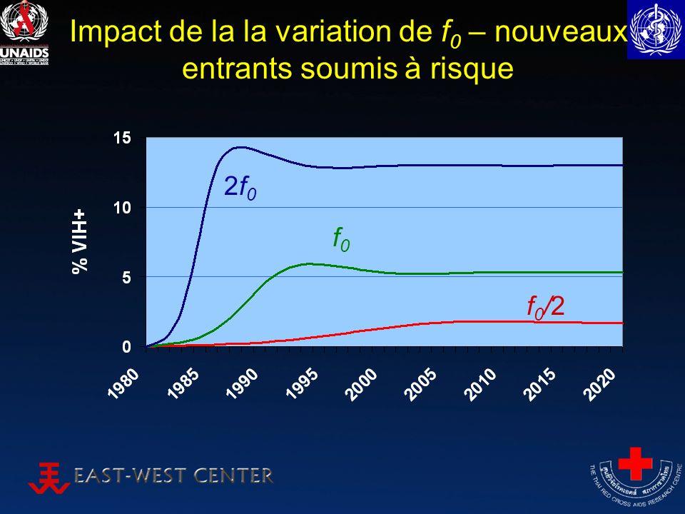 Impact de la la variation de f 0 – nouveaux entrants soumis à risque f0f0 2f02f0 f0/2f0/2