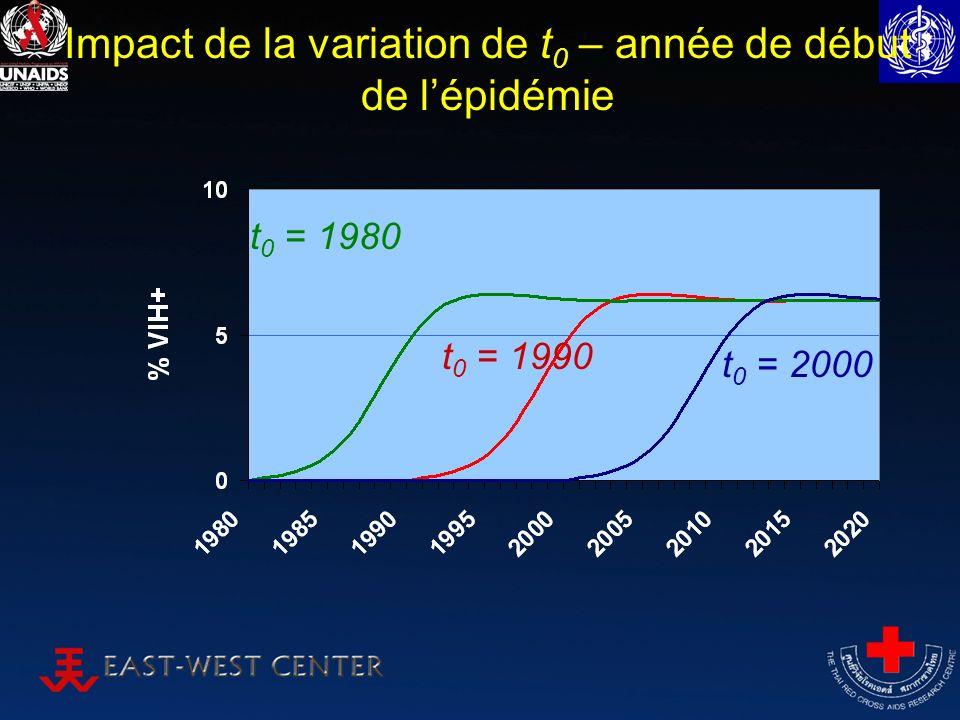 Impact de la variation de t 0 – année de début de lépidémie t 0 = 2000 t 0 = 1990 t 0 = 1980