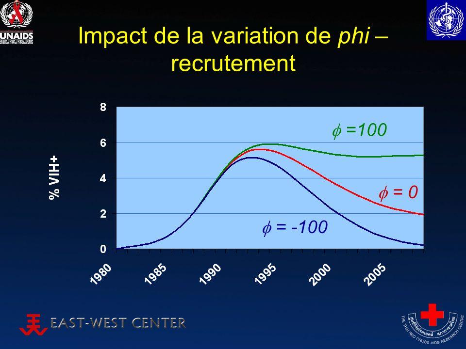 Impact de la variation de phi – recrutement =100 = -100 = 0