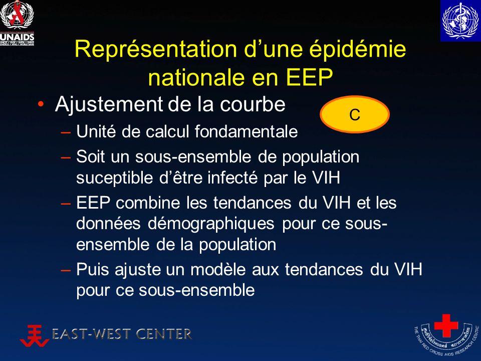 Représentation dune épidémie nationale en EEP Ajustement de la courbe –Unité de calcul fondamentale –Soit un sous-ensemble de population suceptible dêtre infecté par le VIH –EEP combine les tendances du VIH et les données démographiques pour ce sous- ensemble de la population –Puis ajuste un modèle aux tendances du VIH pour ce sous-ensemble C
