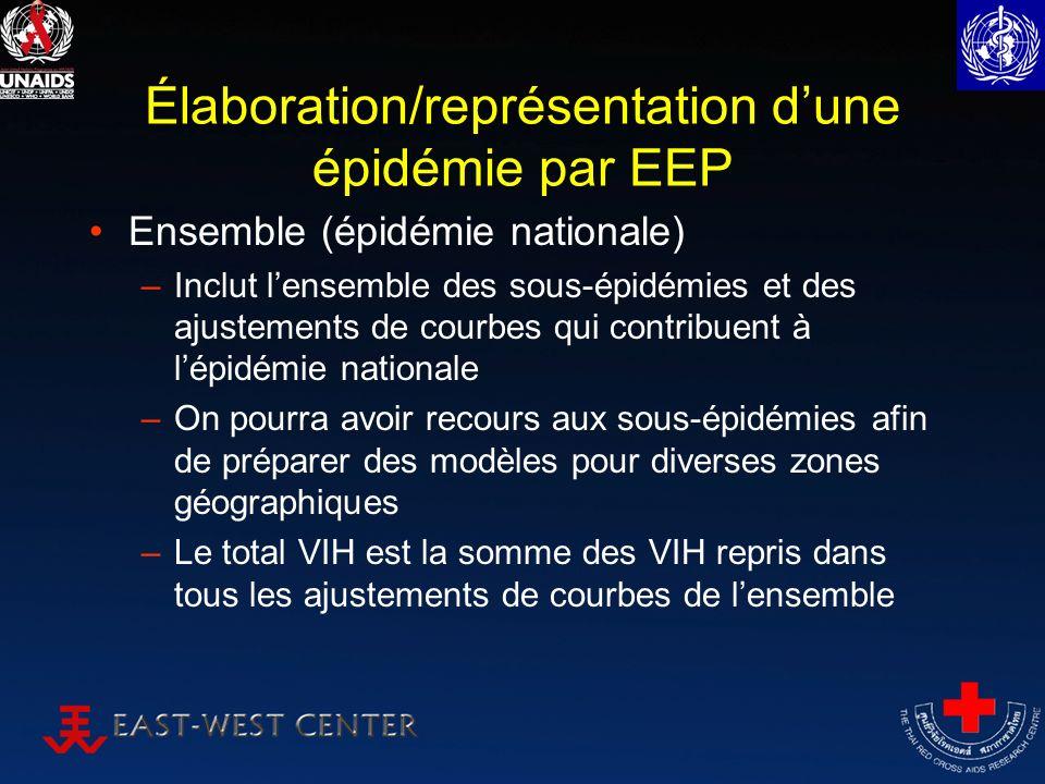 Élaboration/représentation dune épidémie par EEP Ensemble (épidémie nationale) –Inclut lensemble des sous-épidémies et des ajustements de courbes qui contribuent à lépidémie nationale –On pourra avoir recours aux sous-épidémies afin de préparer des modèles pour diverses zones géographiques –Le total VIH est la somme des VIH repris dans tous les ajustements de courbes de lensemble