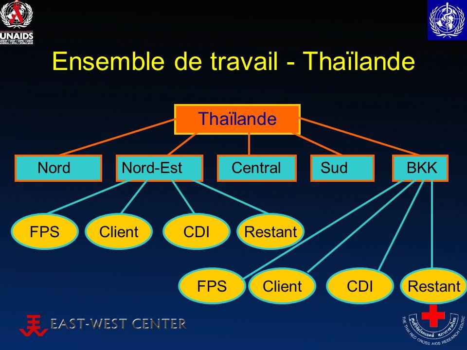Ensemble de travail - Thaïlande Nord FPS Thaïlande Nord-Est Central Sud BKK ClientCDIRestant FPSClientCDIRestant