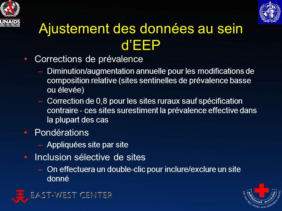 Ajustement des données au sein dEEP Corrections de prévalence –Diminution/augmentation annuelle pour les modifications de composition relative (sites