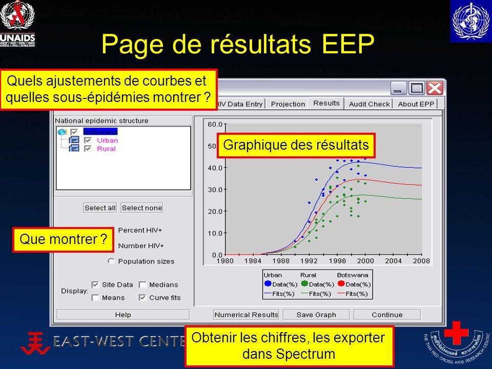 Page de résultats EEP Quels ajustements de courbes et quelles sous-épidémies montrer ? Obtenir les chiffres, les exporter dans Spectrum Graphique des