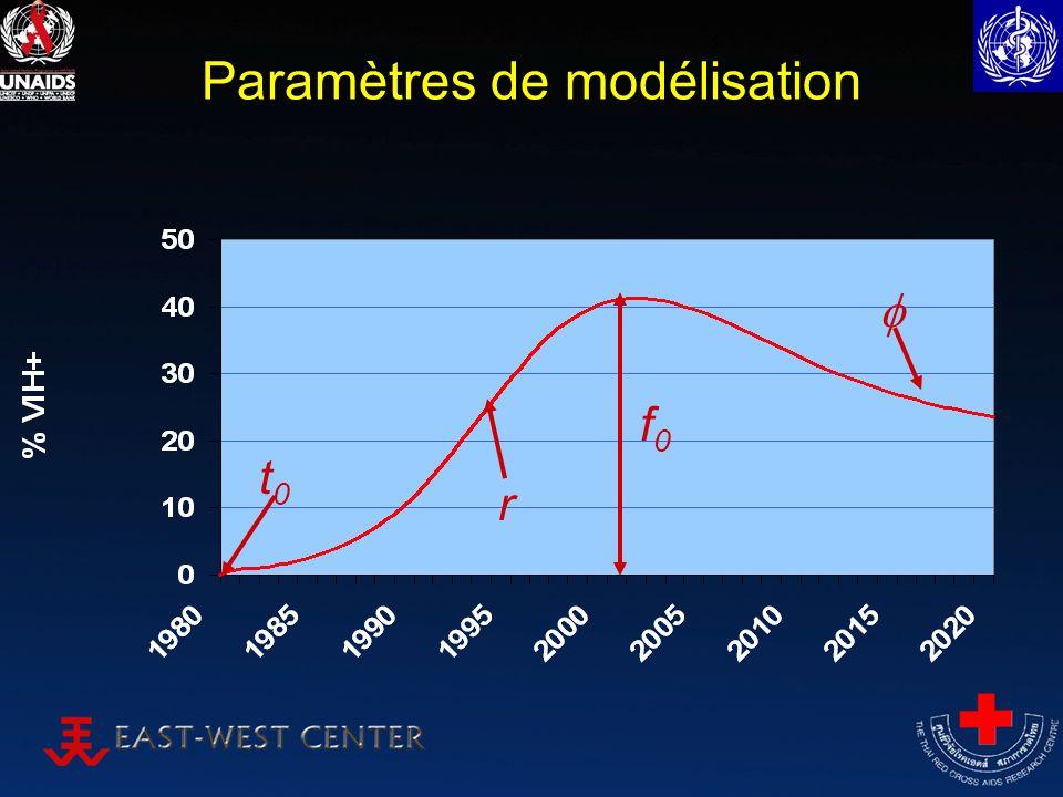 Paramètres de modélisation t0t0 f0f0 r
