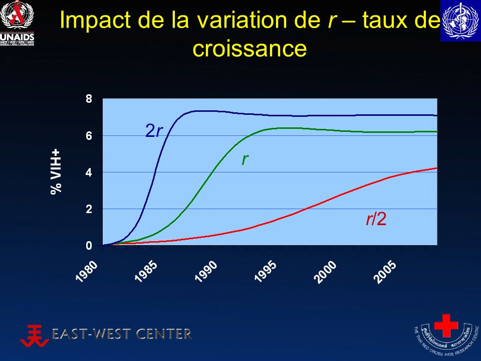 Impact de la variation de r – taux de croissance r 2r2r r/2