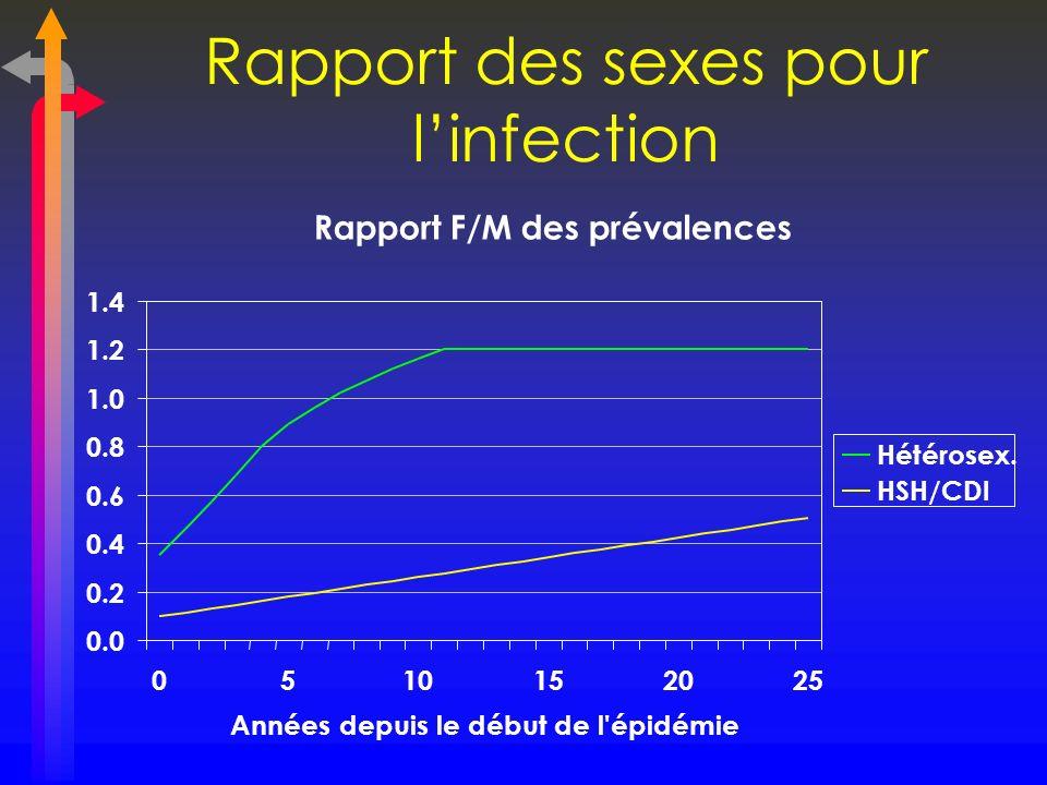 Rapport des sexes pour linfection