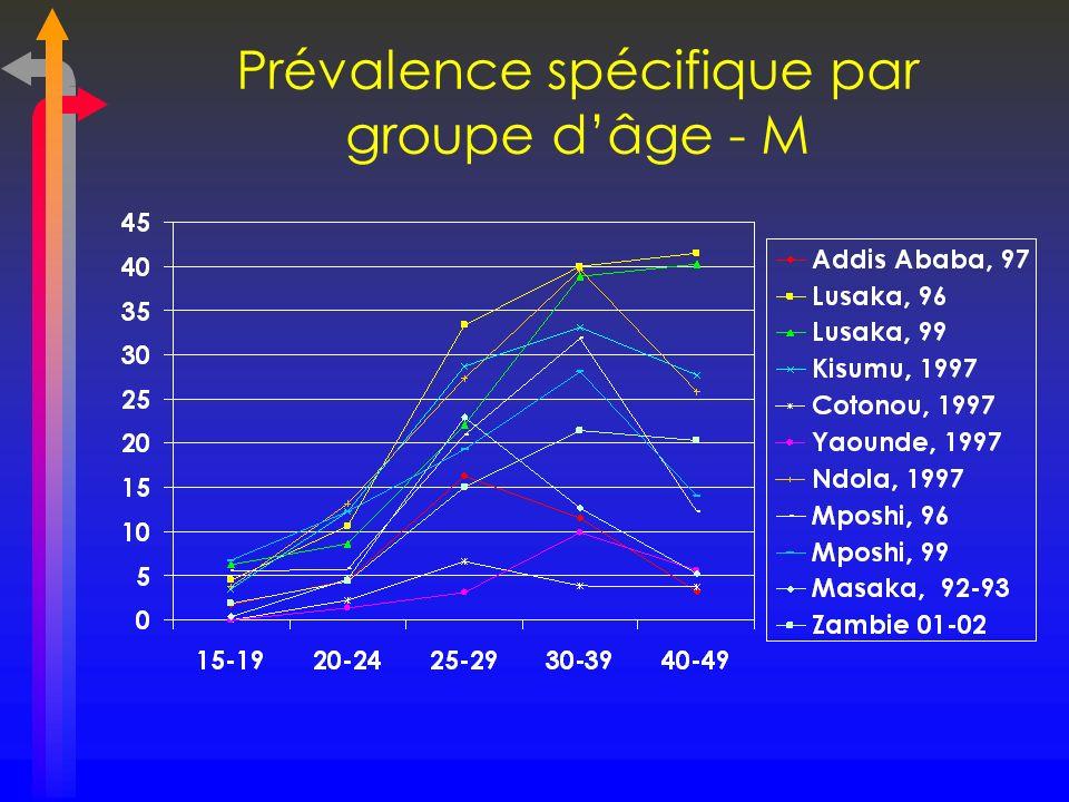 Prévalence spécifique par groupe dâge - M