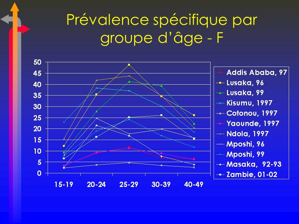 Prévalence spécifique par groupe dâge - F