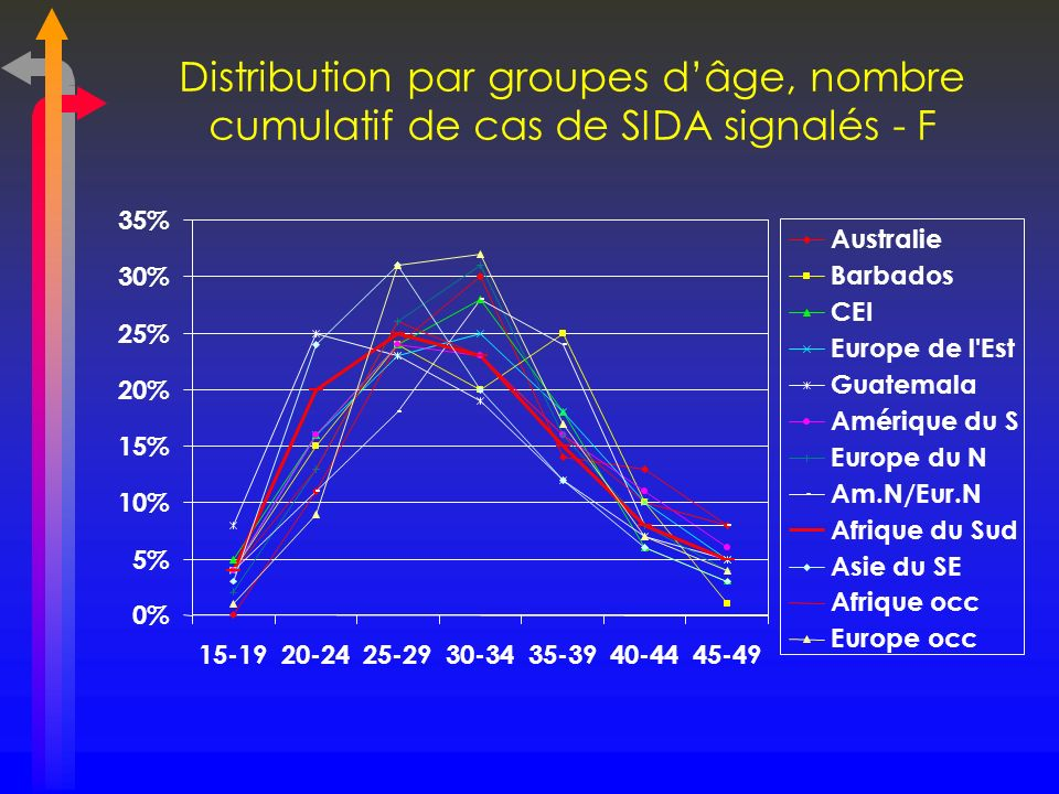 Distribution par groupes dâge, nombre cumulatif de cas de SIDA signalés - F