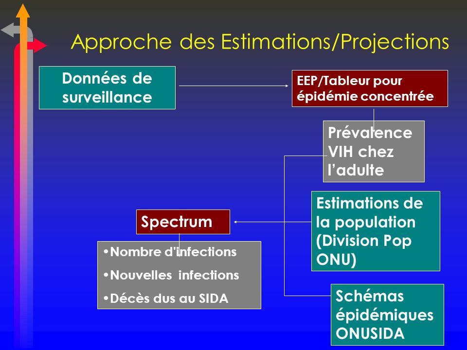 Approche des Estimations/Projections Données de surveillance EEP/Tableur pour épidémie concentrée Prévalence VIH chez ladulte Estimations de la popula
