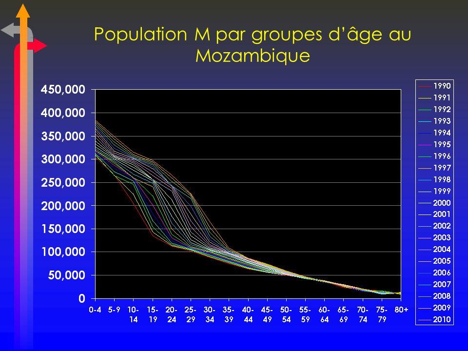 Population M par groupes dâge au Mozambique