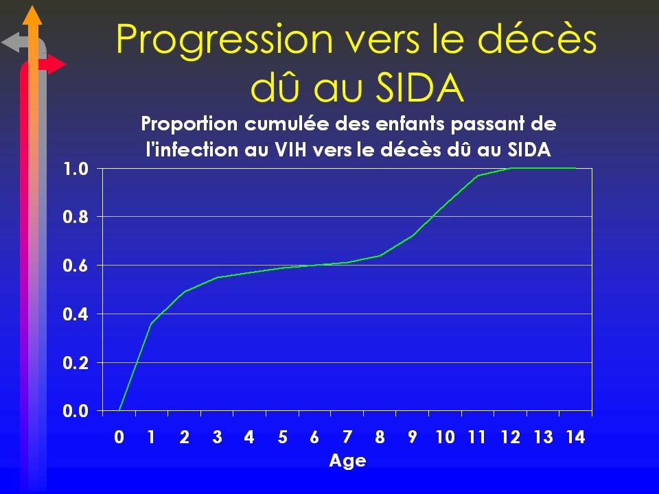Progression vers le décès dû au SIDA
