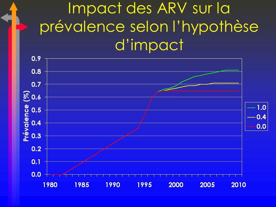 Impact des ARV sur la prévalence selon lhypothèse dimpact Prévalence (%)