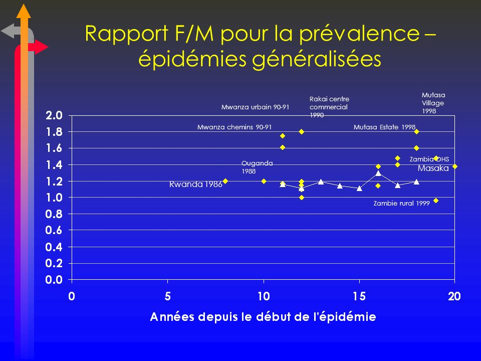Rapport F/M pour la prévalence – épidémies généralisées Mutasa Village 1998 Masaka Rakai centre commercial 1990 Mwanza urbain 90-91 Mwanza chemins 90-