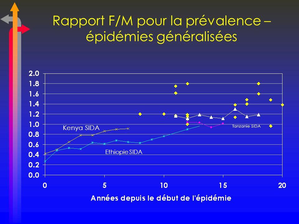 Rapport F/M pour la prévalence – épidémies généralisées Kenya SIDA Ethiopie SIDA Tanzanie SIDA