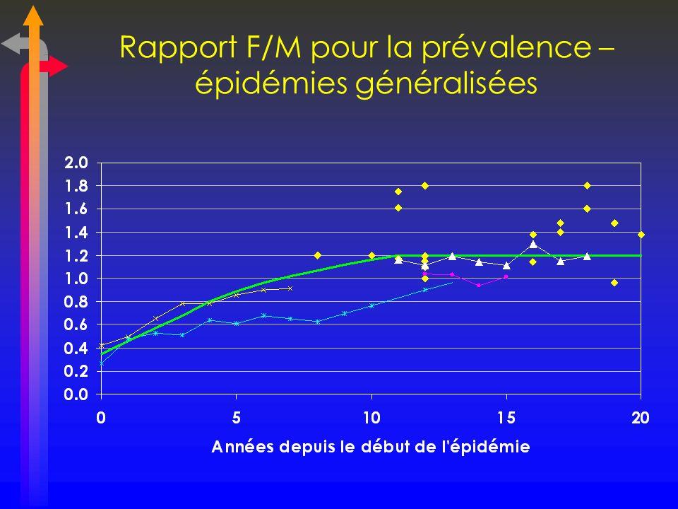 Rapport F/M des cas de SIDA signalés – épidémies concentrées Guatemala Panama Mexique Brésil Thaïlande Pérou
