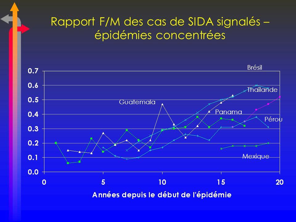 Distribution par groupes dâge, nombre cumulatif de cas de SIDA signalés - M
