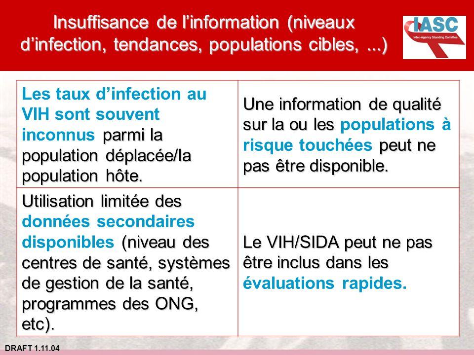 DRAFT 1.11.04 Insuffisance de linformation (niveaux dinfection, tendances, populations cibles,...) parmi la population déplacée/la population hôte. Le