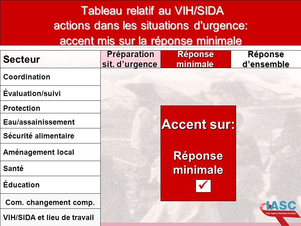 DRAFT 1.11.04 Tableau relatif au VIH/SIDA actions dans les situations d'urgence: accent mis sur la réponse minimale Préparation sit. durgence Réponsem