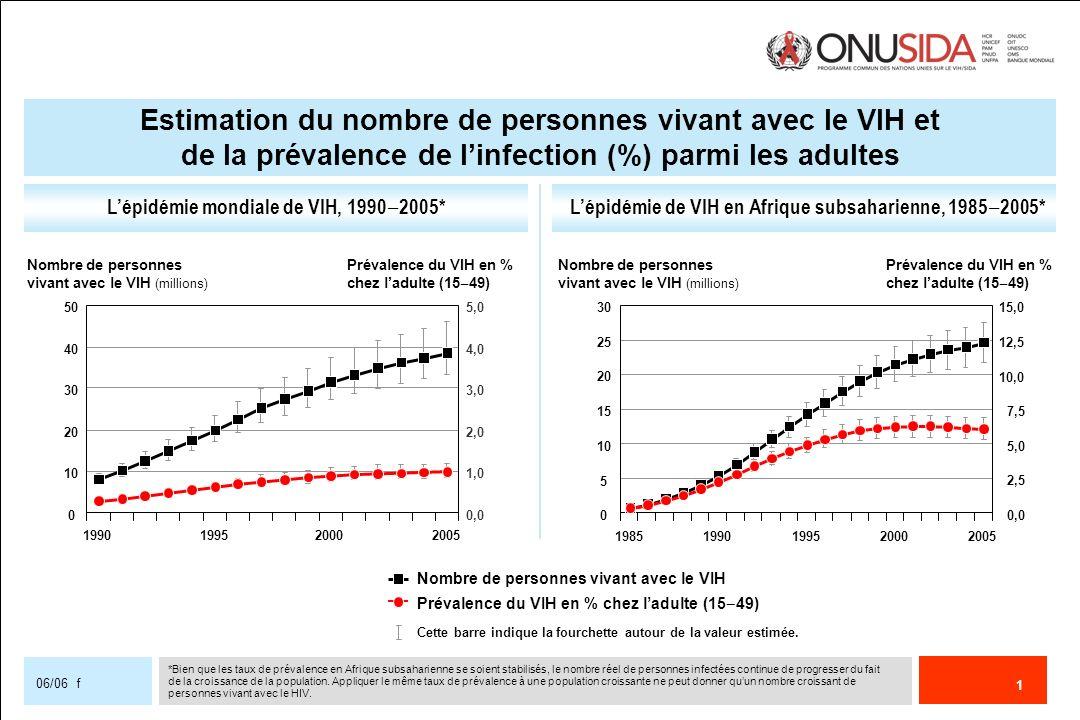 1 06/06 f Lépidémie mondiale de VIH, 1990 2005*Lépidémie de VIH en Afrique subsaharienne, 1985 2005* Nombre de personnes vivant avec le VIH Prévalence
