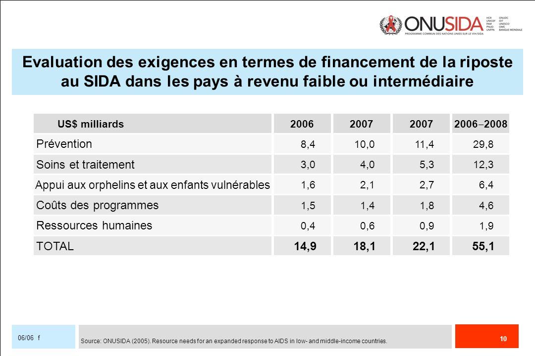 10 06/06 f Evaluation des exigences en termes de financement de la riposte au SIDA dans les pays à revenu faible ou intermédiaire Prévention 8,410,011