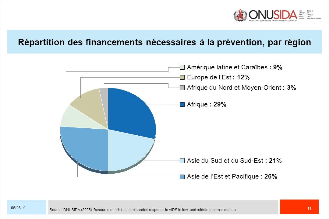 11 06/06 f Répartition des financements nécessaires à la prévention, par région Amérique latine et Caraïbes : 9% Europe de lEst : 12% Afrique du Nord