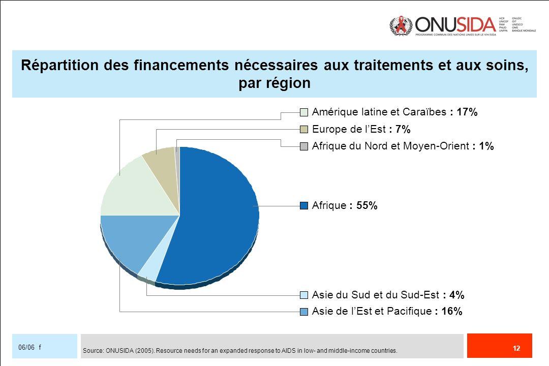 12 06/06 f Répartition des financements nécessaires aux traitements et aux soins, par région Amérique latine et Caraïbes : 17% Europe de lEst : 7% Afr