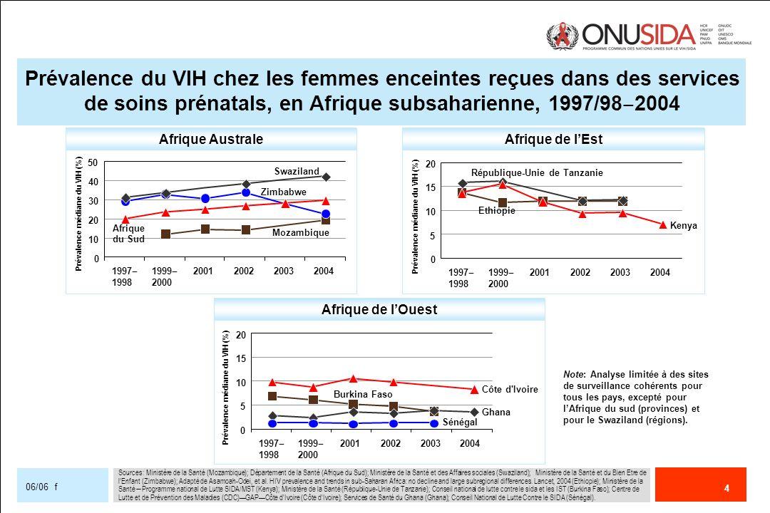 5 06/06 f Couverture 50% (3 millions de personnes sous traitement) 21 pays ont atteint lobjectif Objectif mondial non atteint Pourcentage de personnes atteintes dinfection à VIH avancée bénéficiant dune thérapie antirétrovirale**** 9% (Fourchette nationale : couverture 1% 59%), (n=41) Pourcentage de jeunes âgés de 15 à 24 ans qui identifient correctement les moyens de prévenir la transmission du VIH et rejettent les principales idées fausses concernant la transmission du VIH** US$ 7,0 milliards US$ 10,0 milliards Objectif mondial atteint US$ 8 297 000 000 Fourchette estimée : US$ 7,5 milliards US$ 8,5 milliards HOMMES : 33% (Fourchette nationale : couverture 7% 50%), (n=16) FEMMES : 20% (Fourchette nationale : couverture 8% 44%), (n=17) Total des dépenses annuelles* Pourcentage de femmes enceintes séropositives au VIH bénéficiant de la prophylaxie antirétrovirale*** Progrès réalisés par les pays pour atteindre les objectifs fixés à léchelle mondiale par la Déclaration dengagement sur le VIH/SIDA, 2005 (pays à faible ou moyen revenu) [Première diapo sur 2] Couverture 90% Aucun pays na atteint lobjectif Couverture 80% Aucun pays na atteint lobjectif 20% (Fourchette nationale : couverture 1% 100%), (n=116) 1 300 000 personnes sous traitement RÉSULTATS À L ÉCHELLE MONDIALE 2005 OBJECTIF MONDIAL POUR 2005 * Voir le chapitre sur le financement ** Demographic and Health Survey/AIDS Indicator Survey, 2001–2005 (MEASURE DHS, 2006) *** Stover et al., (2006) **** Rapport 3 millions dici 2005 (OMS/ONUSIDA, 2006)