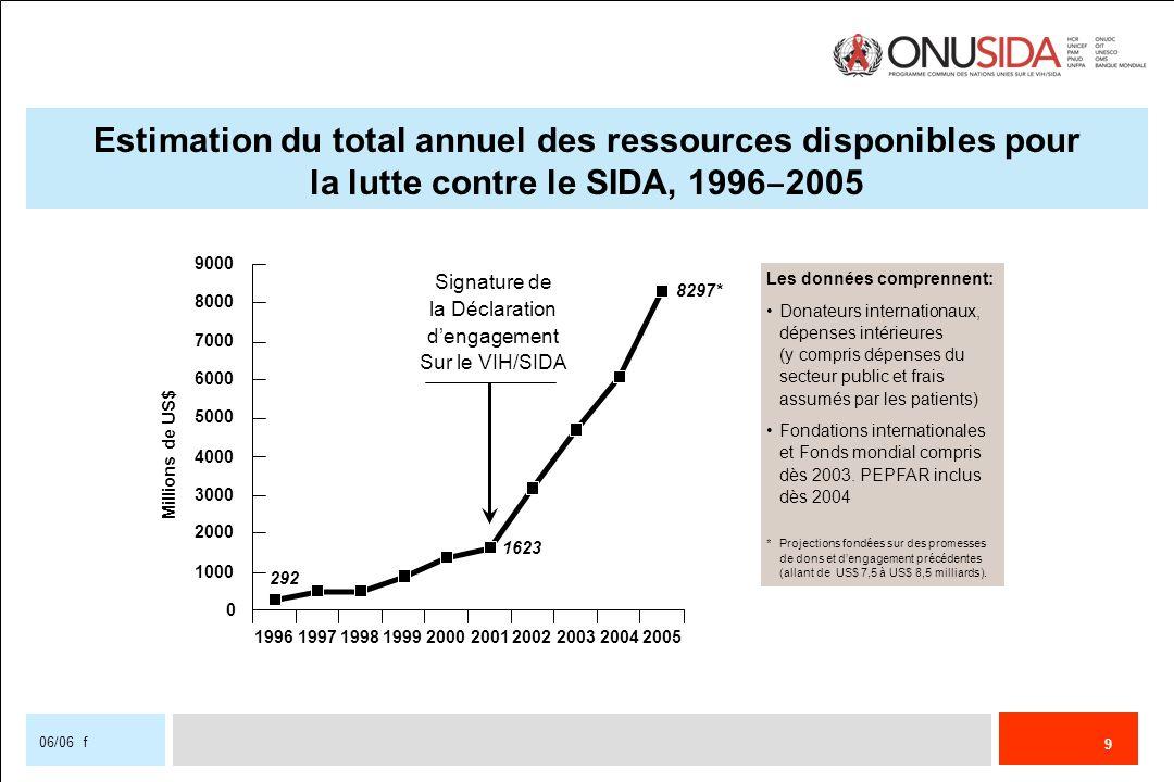 9 06/06 f Estimation du total annuel des ressources disponibles pour la lutte contre le SIDA, 1996 2005 292 1623 8297* 0 1000 2000 3000 4000 5000 6000