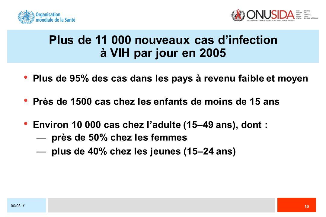 10 06/06 f Plus de 11 000 nouveaux cas dinfection à VIH par jour en 2005 Plus de 95% des cas dans les pays à revenu faible et moyen Près de 1500 cas c