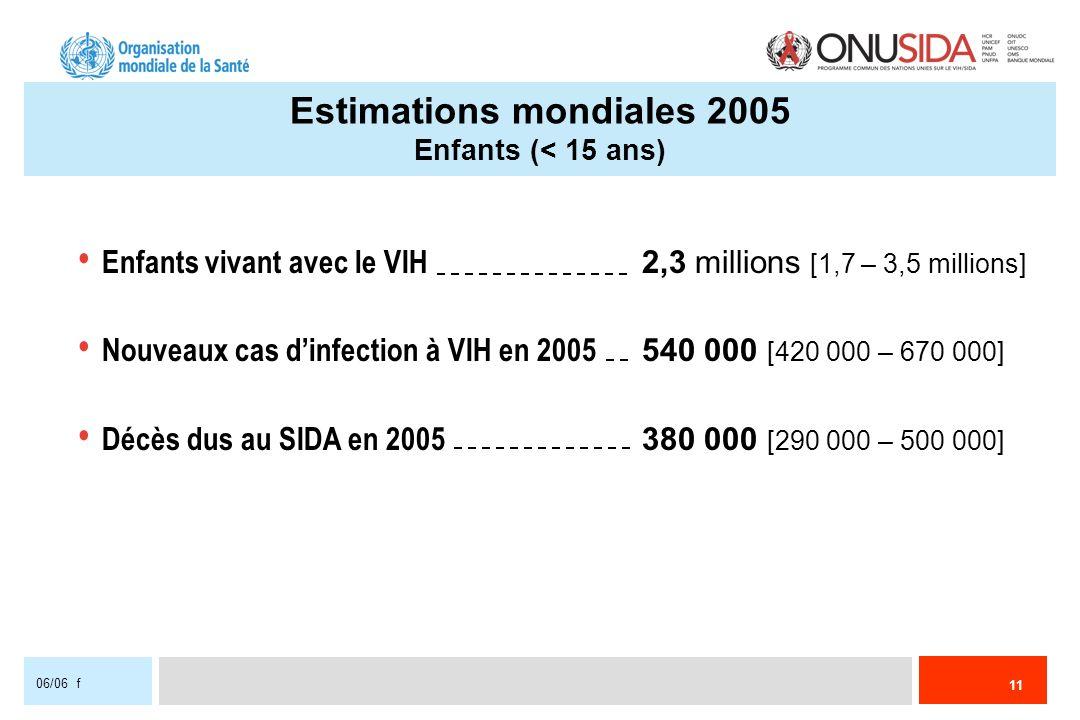 11 06/06 f Enfants vivant avec le VIH 2,3 millions [1,7 – 3,5 millions] Nouveaux cas dinfection à VIH en 2005 540 000 [420 000 – 670 000] Décès dus au