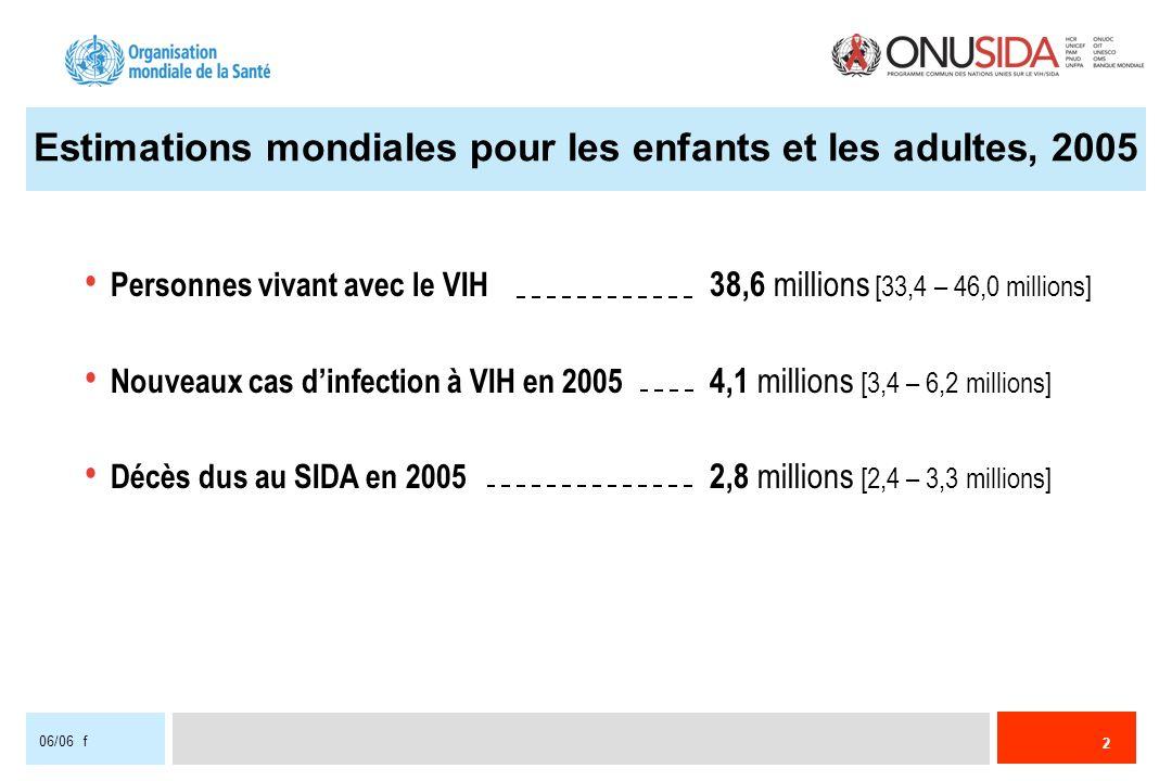 2 06/06 f Estimations mondiales pour les enfants et les adultes, 2005 Personnes vivant avec le VIH 38,6 millions [33,4 – 46,0 millions] Nouveaux cas d