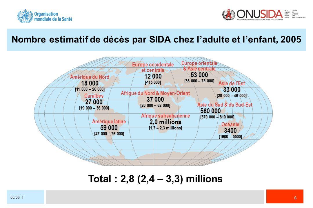 6 06/06 f Nombre estimatif de décès par SIDA chez ladulte et lenfant, 2005 Total : 2,8 (2,4 – 3,3) millions Europe occidentale et centrale 12 000 [<15