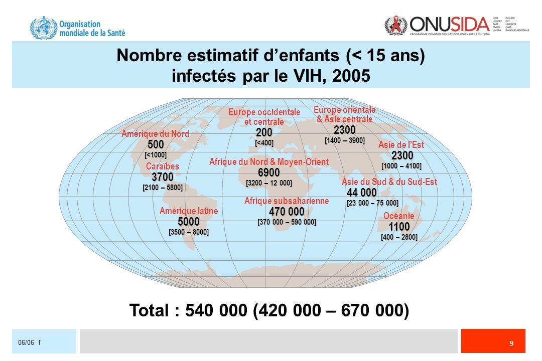 9 06/06 f Europe occidentale et centrale200[<400] Afrique du Nord & Moyen-Orient6900 [3200 – 12 000] Afrique subsaharienne 470 000 [370 000 – 590 000]