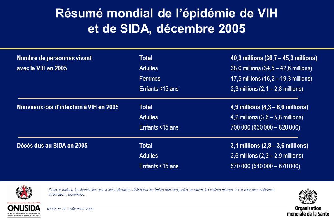 00003-Fr-1 – Décembre 2005 Résumé mondial de lépidémie de VIH et de SIDA, décembre 2005 Nombre de personnes vivant Total40,3 millions (36,7 – 45,3 millions) avec le VIH en 2005 Adultes38,0 millions (34,5 – 42,6 millions) Femmes17,5 millions (16,2 – 19,3 millions) Enfants <15 ans2,3 millions (2,1 – 2,8 millions) Nouveaux cas dinfection à VIH en 2005 Total4,9 millions (4,3 – 6,6 millions) Adultes4,2 millions (3,6 – 5,8 millions) Enfants <15 ans700 000 (630 000 – 820 000) Décès dus au SIDA en 2005 Total3,1 millions (2,8 – 3,6 millions) Adultes2,6 millions (2,3 – 2,9 millions) Enfants <15 ans570 000 (510 000 – 670 000) Dans ce tableau, les fourchettes autour des estimations définissent les limites dans lesquelles se situent les chiffres mêmes, sur la base des meilleures informations disponibles.