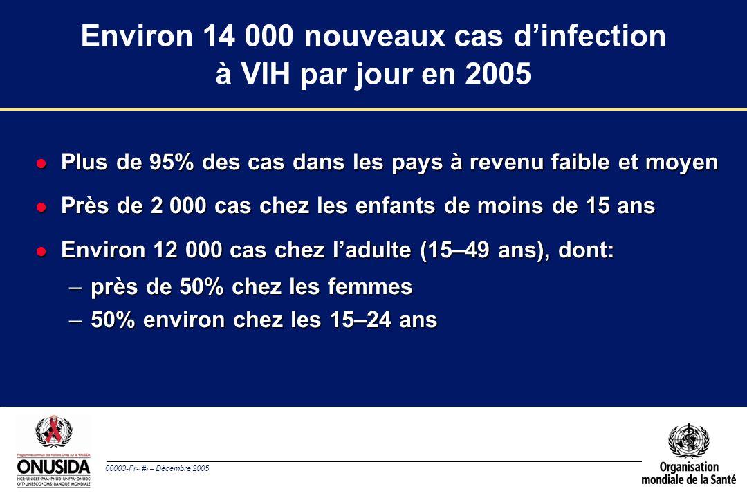 00003-Fr-10 – Décembre 2005 Environ 14 000 nouveaux cas dinfection à VIH par jour en 2005 l Plus de 95% des cas dans les pays à revenu faible et moyen l Près de 2 000 cas chez les enfants de moins de 15 ans l Environ 12 000 cas chez ladulte (15–49 ans), dont: –près de 50% chez les femmes –50% environ chez les 15–24 ans