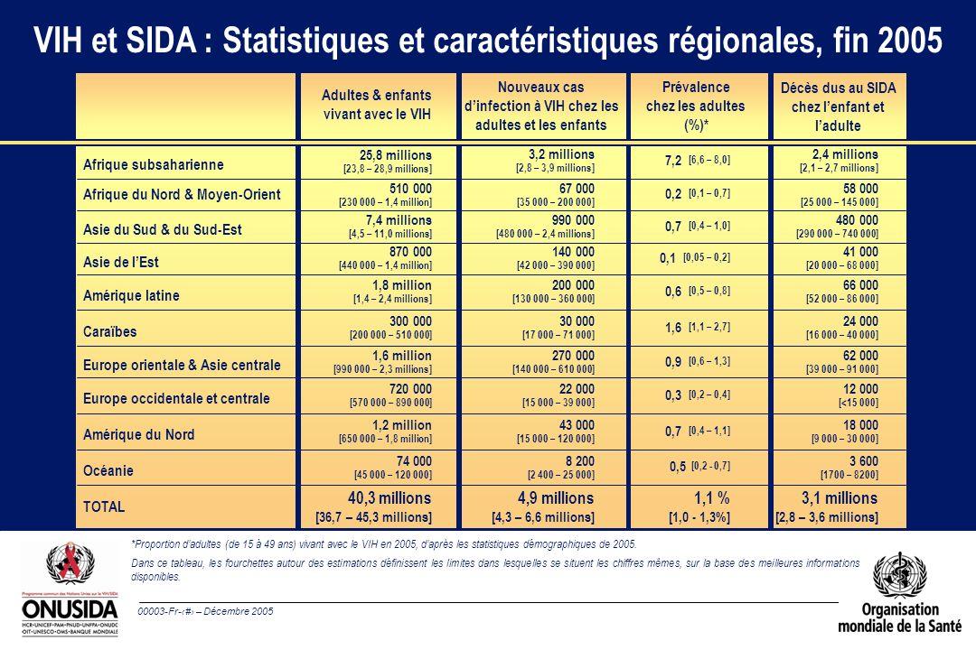 00003-Fr-3 – Décembre 2005 40,3 millions [36,7 – 45,3 millions] 4,9 millions [4,3 – 6,6 millions] 3,1 millions [2,8 – 3,6 millions] Estimations mondiales à fin 2005 Enfants et adultes l Personnes vivant avec le VIH à l Nouveaux cas dinfection à VIH en 2005 l Décès dus au SIDA en 2005