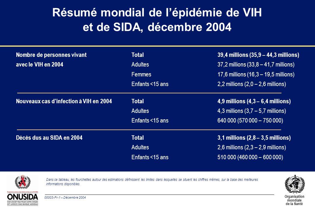 00003-Fr-1 – Décembre 2004 Organisation mondiale de la Santé Nombre de personnes vivant Total39,4 millions (35,9 – 44,3 millions) avec le VIH en 2004