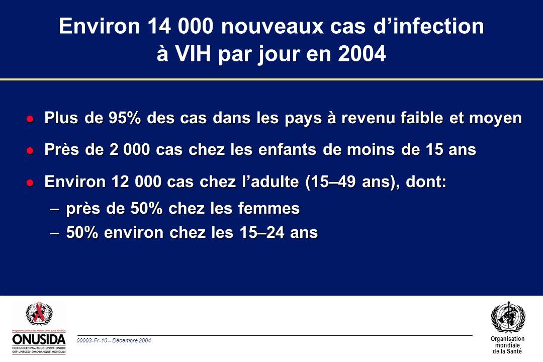 00003-Fr-10 – Décembre 2004 Organisation mondiale de la Santé Environ 14 000 nouveaux cas dinfection à VIH par jour en 2004 l Plus de 95% des cas dans