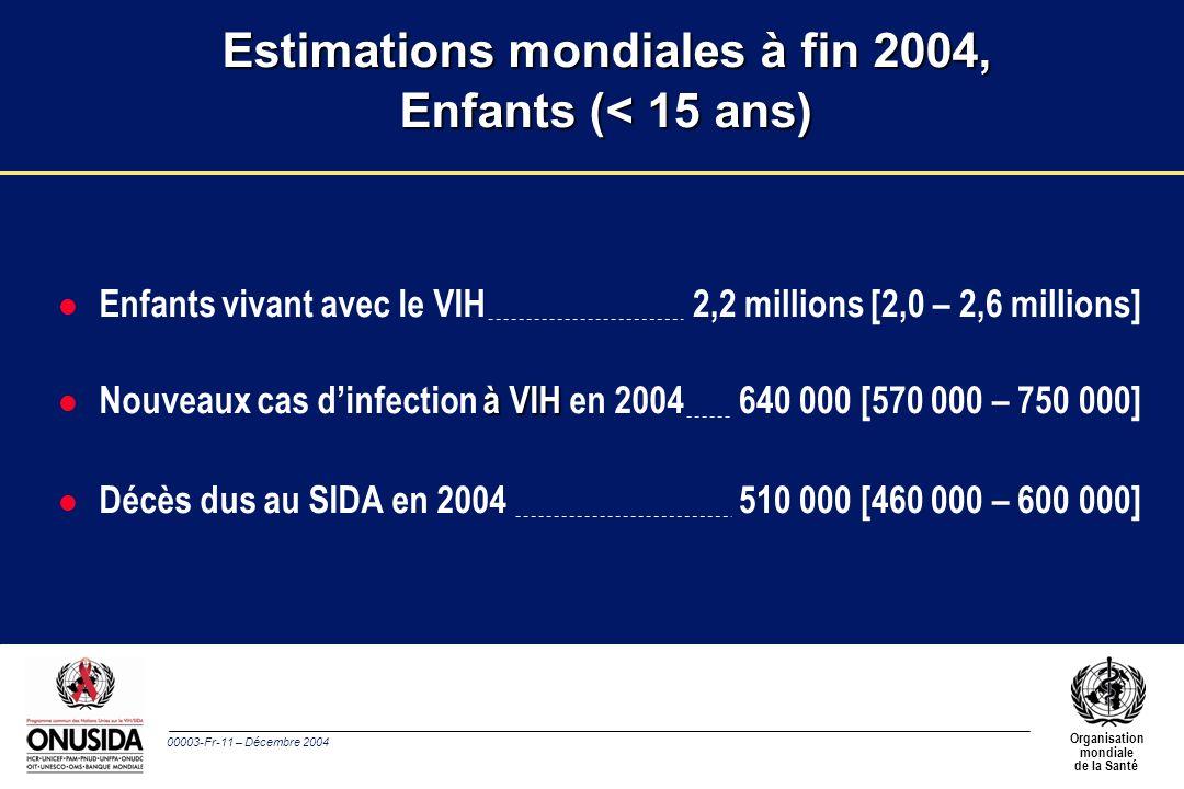 00003-Fr-11 – Décembre 2004 Organisation mondiale de la Santé l Enfants vivant avec le VIH à VIH l Nouveaux cas dinfection à VIH en 2004 l Décès dus au SIDA en 2004 2,2 millions [2,0 – 2,6 millions] 640 000 [570 000 – 750 000] 510 000 [460 000 – 600 000] Estimations mondiales à fin 2004, Enfants (< 15 ans)