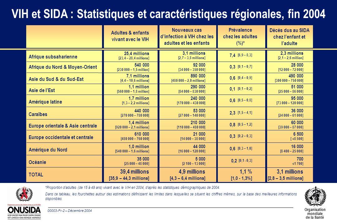 00003-Fr-2 – Décembre 2004 Organisation mondiale de la Santé TOTAL Océanie Amérique du Nord Europe occidentale et centrale Europe orientale & Asie cen