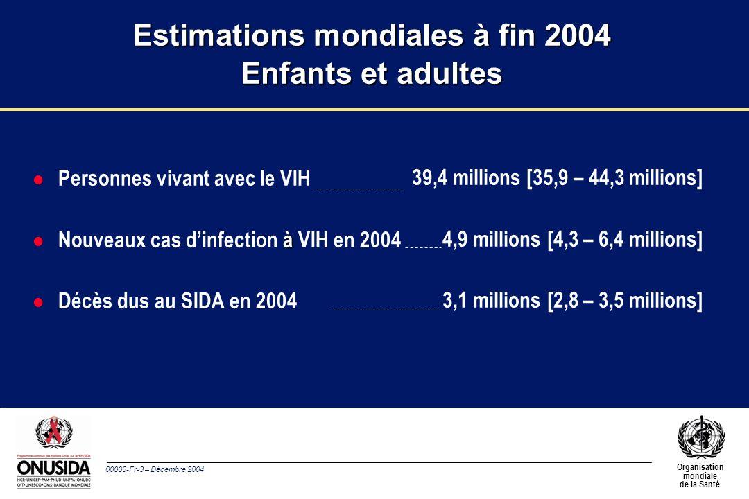 00003-Fr-3 – Décembre 2004 Organisation mondiale de la Santé 39,4 millions [35,9 – 44,3 millions] 4,9 millions [4,3 – 6,4 millions] 3,1 millions [2,8 – 3,5 millions] Estimations mondiales à fin 2004 Enfants et adultes l Personnes vivant avec le VIH à l Nouveaux cas dinfection à VIH en 2004 l Décès dus au SIDA en 2004