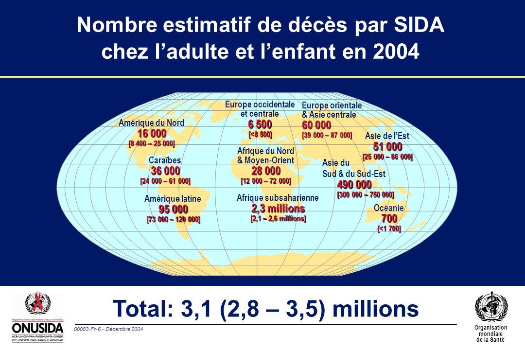 00003-Fr-6 – Décembre 2004 Organisation mondiale de la Santé Total: 3,1 (2,8 – 3,5) millions Europe occidentale et centrale 6 500 [<8 500] Afrique du