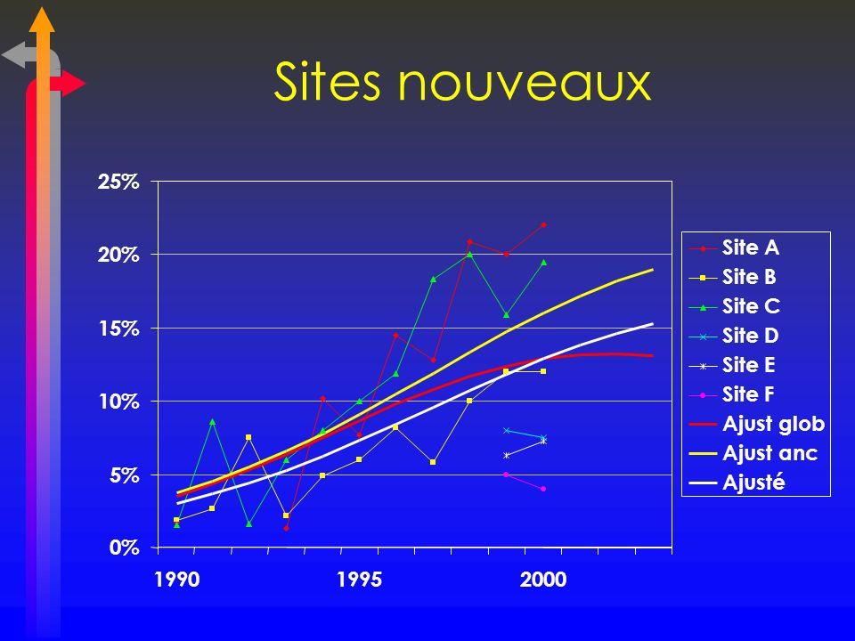 0% 5% 10% 15% 20% 25% 199019952000 Site A Site B Site C Site D Site E Site F Ajust glob Ajust anc Ajusté