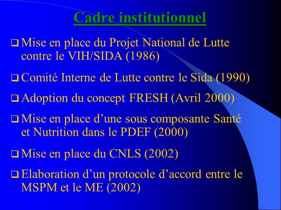 Cadre institutionnel Mise en place du Projet National de Lutte contre le VIH/SIDA (1986) Comité Interne de Lutte contre le Sida (1990) Adoption du concept FRESH (Avril 2000) Mise en place dune sous composante Santé et Nutrition dans le PDEF (2000) Mise en place du CNLS (2002) Elaboration dun protocole daccord entre le MSPM et le ME (2002)